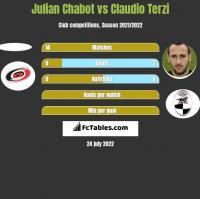 Julian Chabot vs Claudio Terzi h2h player stats