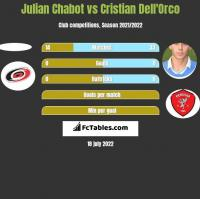 Julian Chabot vs Cristian Dell'Orco h2h player stats