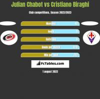 Julian Chabot vs Cristiano Biraghi h2h player stats