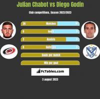 Julian Chabot vs Diego Godin h2h player stats