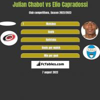 Julian Chabot vs Elio Capradossi h2h player stats