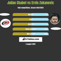 Julian Chabot vs Ervin Zukanovic h2h player stats