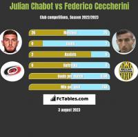 Julian Chabot vs Federico Ceccherini h2h player stats