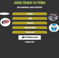 Julian Chabot vs Felipe h2h player stats