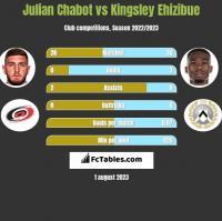 Julian Chabot vs Kingsley Ehizibue h2h player stats