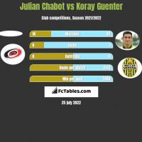 Julian Chabot vs Koray Guenter h2h player stats