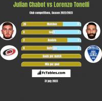 Julian Chabot vs Lorenzo Tonelli h2h player stats
