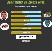 Julian Chabot vs Lorenzo Venuti h2h player stats