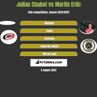 Julian Chabot vs Martin Erlic h2h player stats