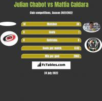 Julian Chabot vs Mattia Caldara h2h player stats