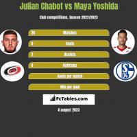 Julian Chabot vs Maya Yoshida h2h player stats