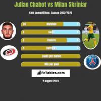 Julian Chabot vs Milan Skriniar h2h player stats