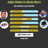 Julian Chabot vs Nicola Murru h2h player stats