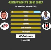 Julian Chabot vs Omar Colley h2h player stats