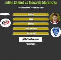 Julian Chabot vs Riccardo Marchizza h2h player stats