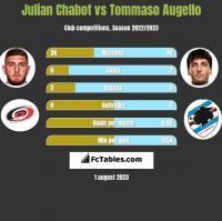 Julian Chabot vs Tommaso Augello h2h player stats