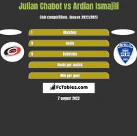 Julian Chabot vs Ardian Ismajili h2h player stats