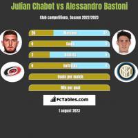 Julian Chabot vs Alessandro Bastoni h2h player stats