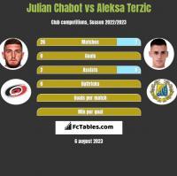 Julian Chabot vs Aleksa Terzic h2h player stats