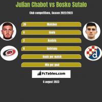 Julian Chabot vs Bosko Sutalo h2h player stats