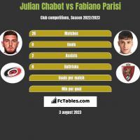 Julian Chabot vs Fabiano Parisi h2h player stats