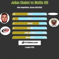 Julian Chabot vs Mattia Viti h2h player stats
