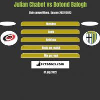 Julian Chabot vs Botond Balogh h2h player stats