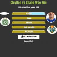 Cleylton vs Chang-Woo Rim h2h player stats