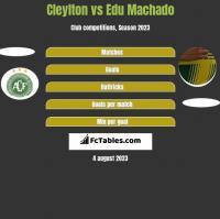 Cleylton vs Edu Machado h2h player stats