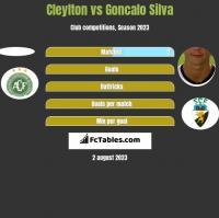 Cleylton vs Goncalo Silva h2h player stats