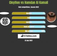 Cleylton vs Hamdan Al Kamali h2h player stats