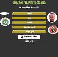 Cleylton vs Pierre Sagna h2h player stats