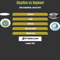 Cleylton vs Raphael h2h player stats