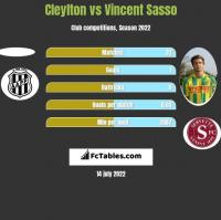Cleylton vs Vincent Sasso h2h player stats