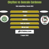 Cleylton vs Goncalo Cardosoo h2h player stats