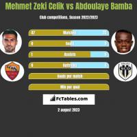 Mehmet Zeki Celik vs Abdoulaye Bamba h2h player stats