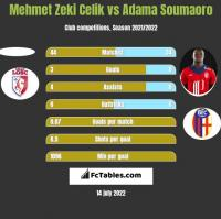 Mehmet Zeki Celik vs Adama Soumaoro h2h player stats