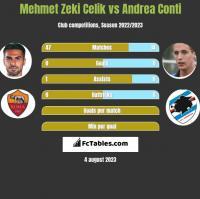 Mehmet Zeki Celik vs Andrea Conti h2h player stats