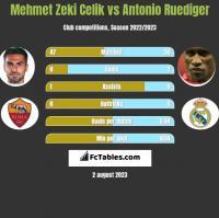 Mehmet Zeki Celik vs Antonio Ruediger h2h player stats