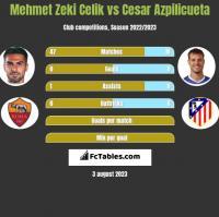 Mehmet Zeki Celik vs Cesar Azpilicueta h2h player stats