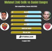Mehmet Zeki Celik vs Daniel Congre h2h player stats