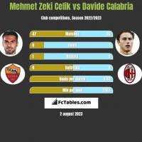 Mehmet Zeki Celik vs Davide Calabria h2h player stats