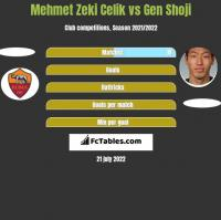 Mehmet Zeki Celik vs Gen Shoji h2h player stats