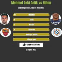 Mehmet Zeki Celik vs Hilton h2h player stats