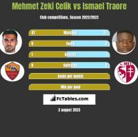 Mehmet Zeki Celik vs Ismael Traore h2h player stats