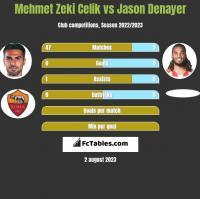 Mehmet Zeki Celik vs Jason Denayer h2h player stats