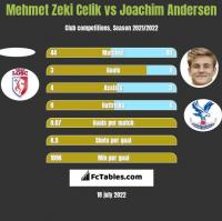 Mehmet Zeki Celik vs Joachim Andersen h2h player stats
