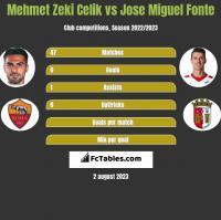 Mehmet Zeki Celik vs Jose Miguel Fonte h2h player stats