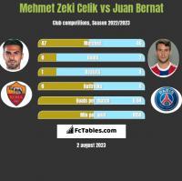 Mehmet Zeki Celik vs Juan Bernat h2h player stats