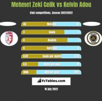 Mehmet Zeki Celik vs Kelvin Adou h2h player stats